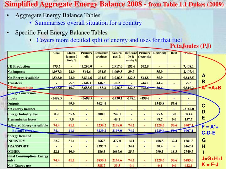 Simplified Aggregate Energy Balance 2008 -