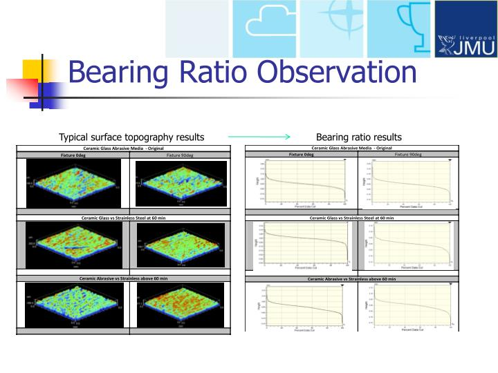 Bearing Ratio Observation