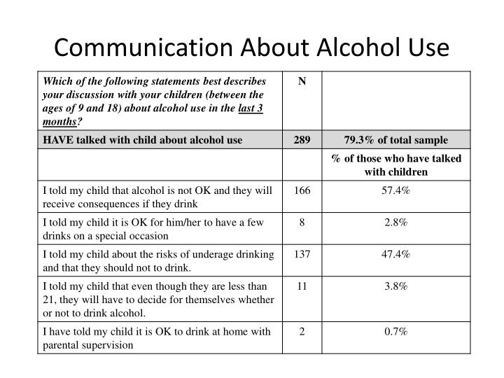 Communication About Alcohol Use