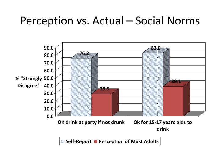 Perception vs. Actual – Social Norms