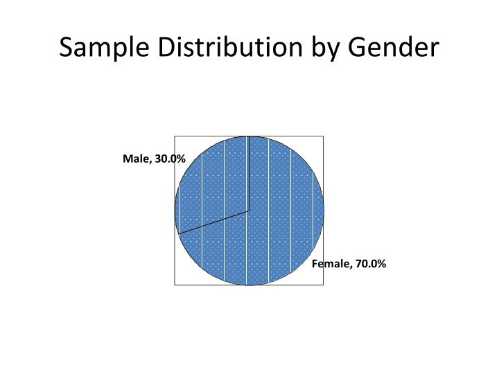 Sample Distribution by Gender