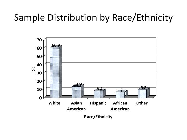 Sample Distribution by Race/Ethnicity