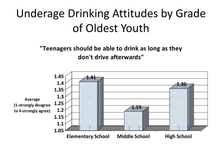 Underage Drinking Attitudes by Grade of Oldest Youth