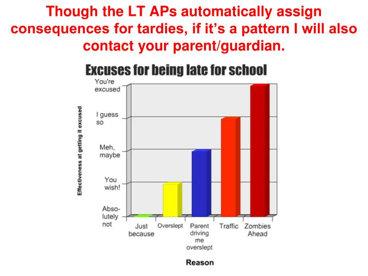 Though the LT APs automatically assign consequences for tardies, if it's a pattern I will also contact your parent/guardian.