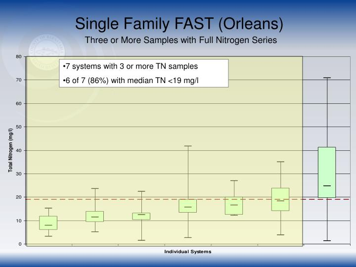 Single Family FAST (Orleans)