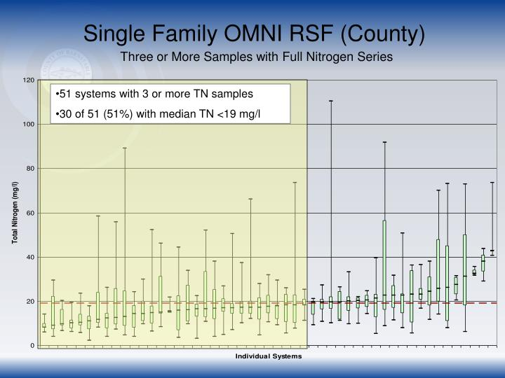 Single Family OMNI RSF (County)