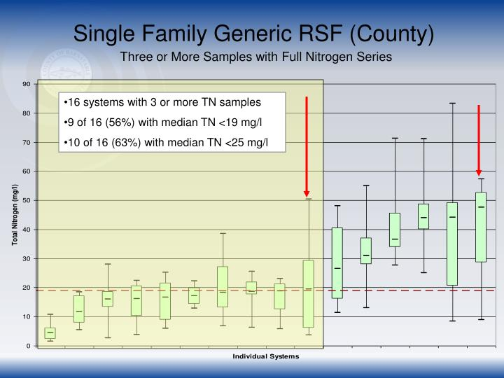 Single Family Generic RSF (County)