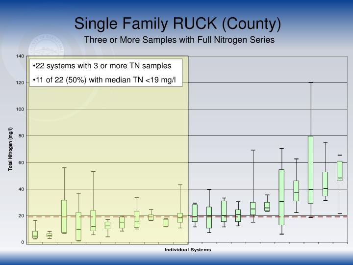 Single Family RUCK (County)