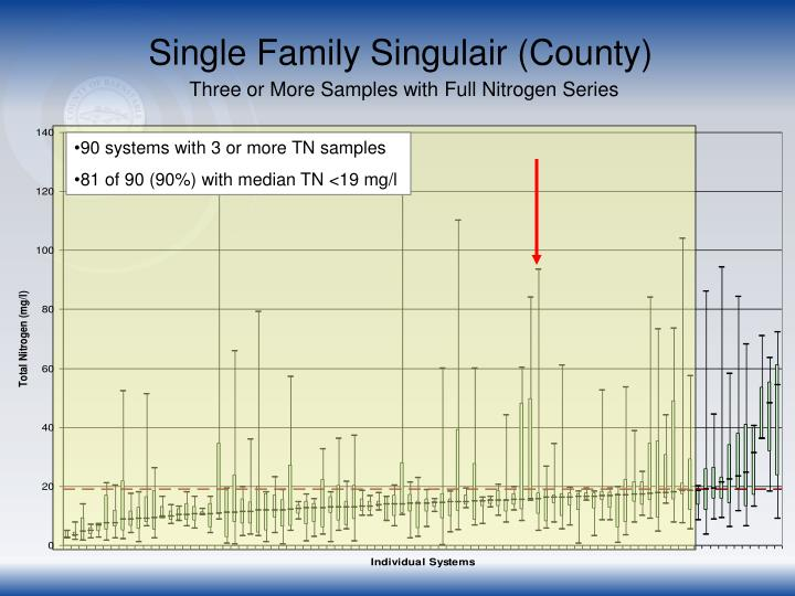 Single Family Singulair (County)