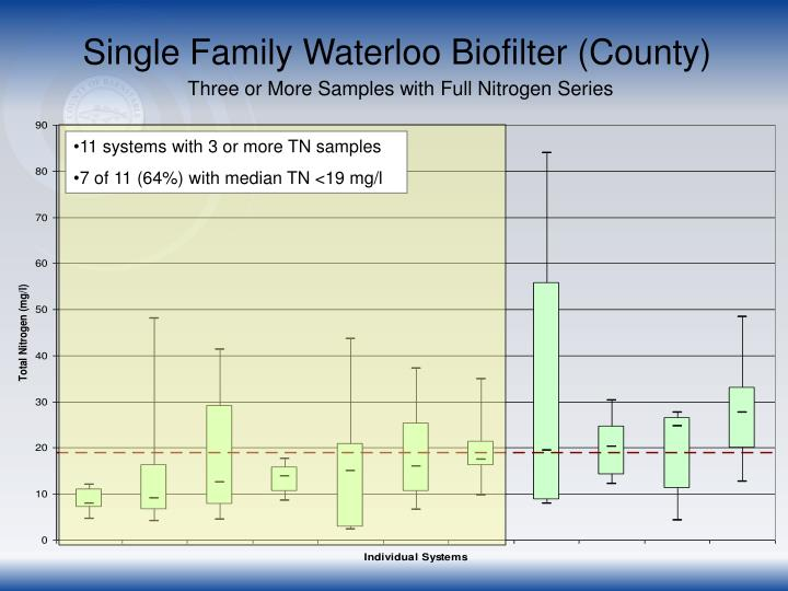Single Family Waterloo Biofilter (County)