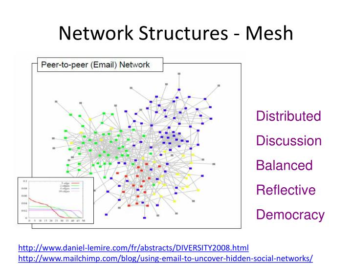 Network Structures - Mesh