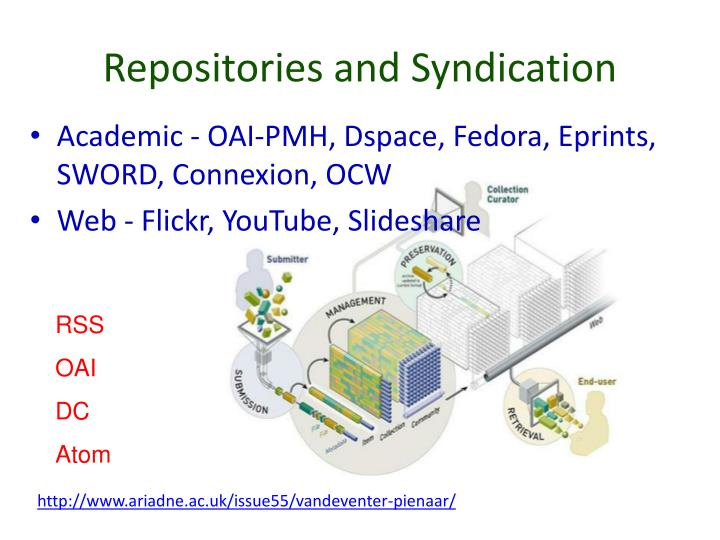 Repositories and Syndication