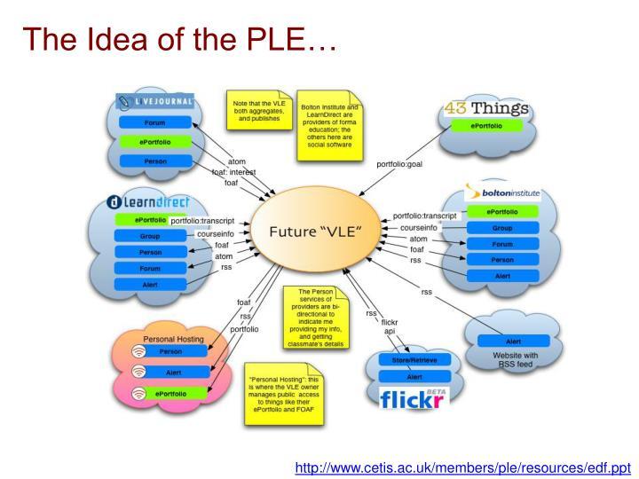 The Idea of the PLE…
