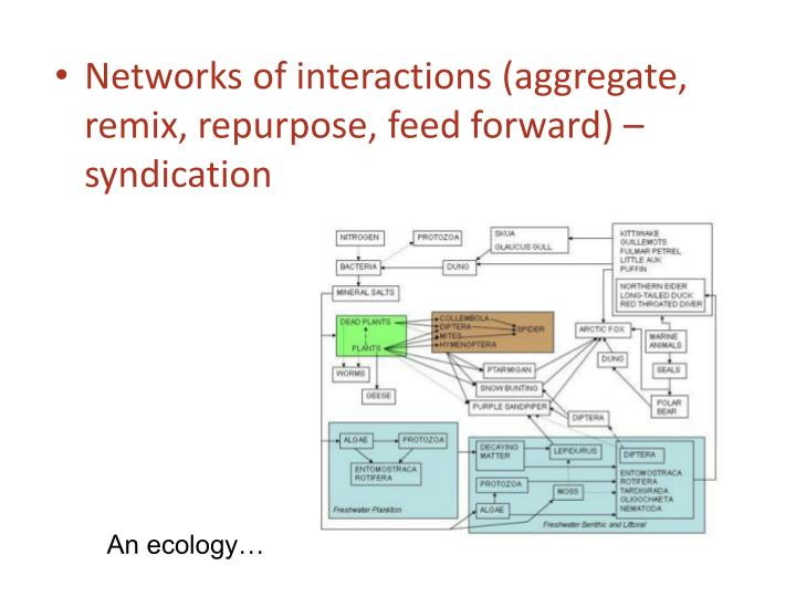 Networks of interactions (aggregate, remix, repurpose, feed forward) – syndication