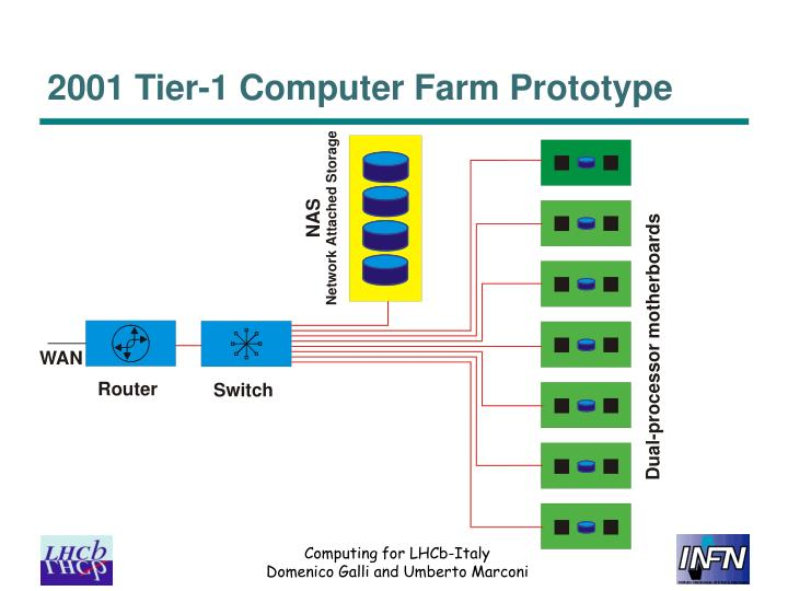 2001 Tier-1 Computer Farm Prototype