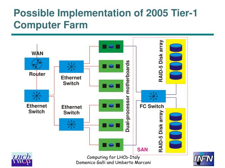 Possible Implementation of 2005 Tier-1 Computer Farm