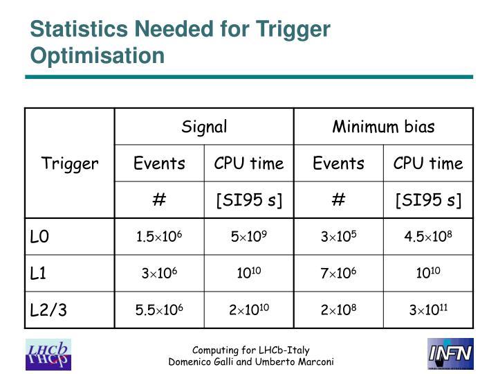 Statistics Needed for Trigger Optimisation