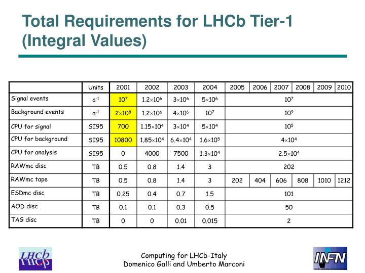 Total Requirements for LHCb Tier-1 (Integral Values)