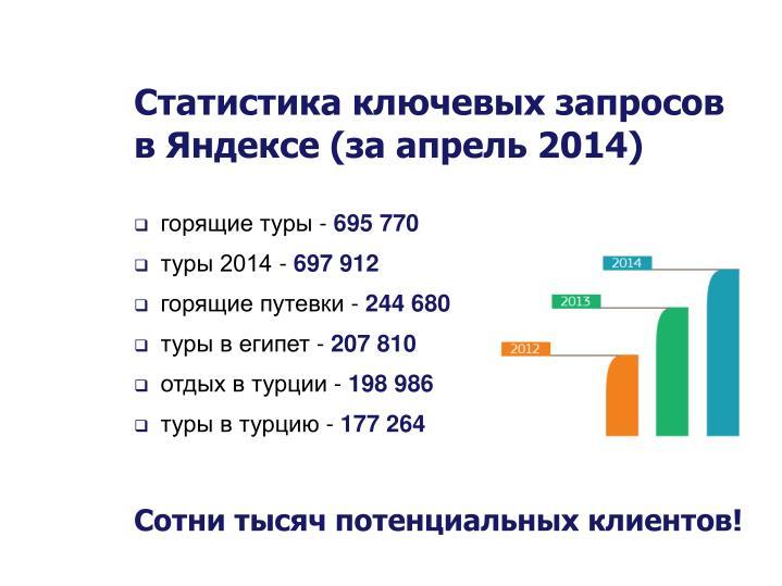 Статистика ключевых запросов в Яндексе (за апрель 2014)