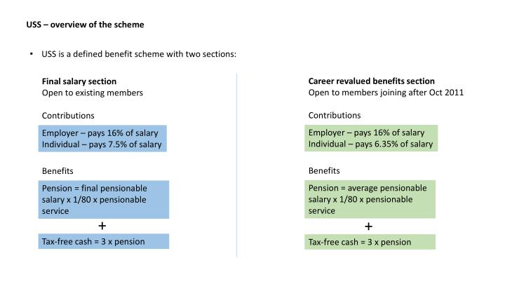 USS – overview of the scheme