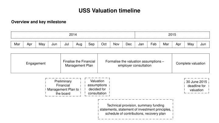 USS Valuation timeline