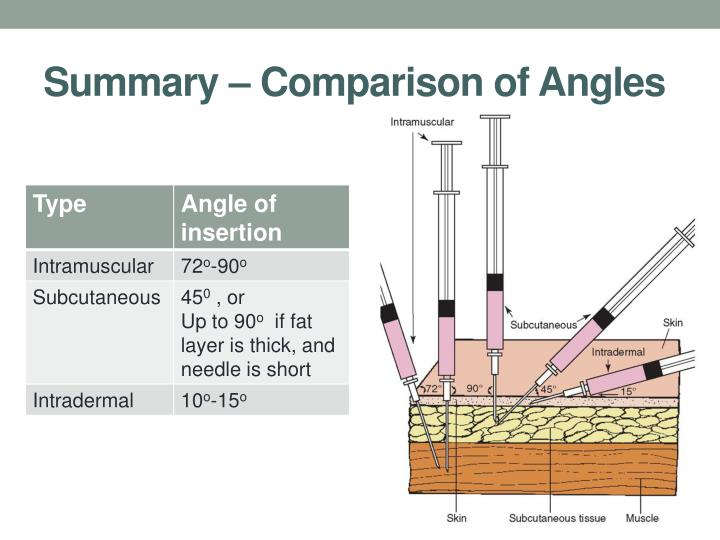 Summary – Comparison of Angles