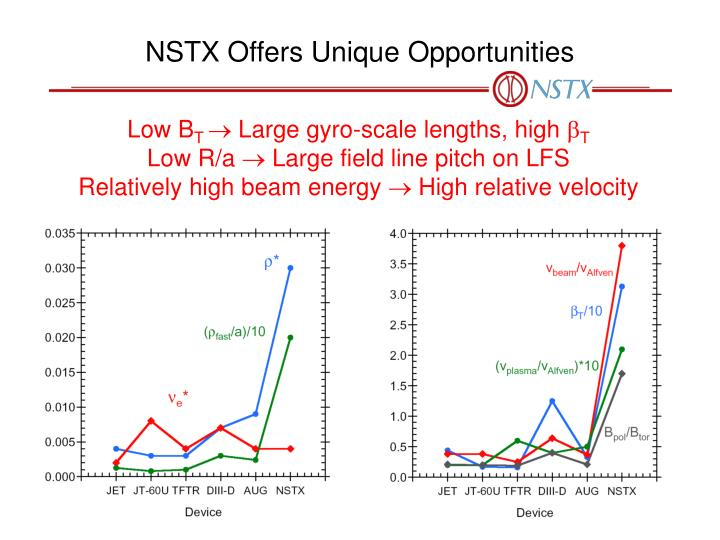 NSTX Offers Unique Opportunities