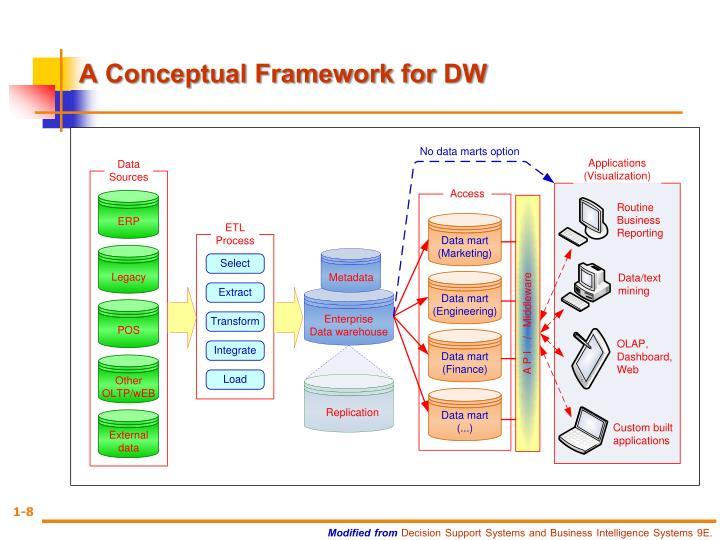 A Conceptual Framework for
