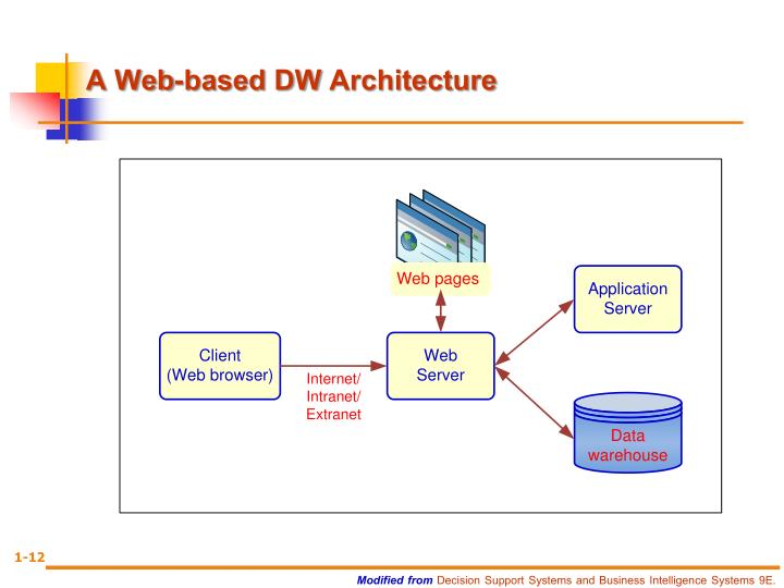 A Web-based