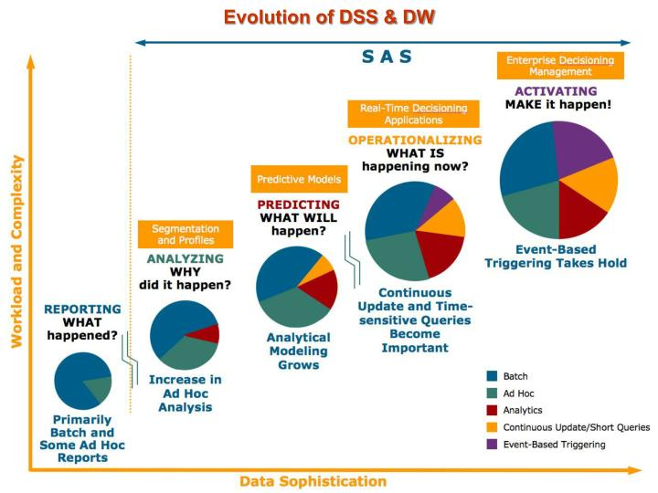 Evolution of DSS & DW