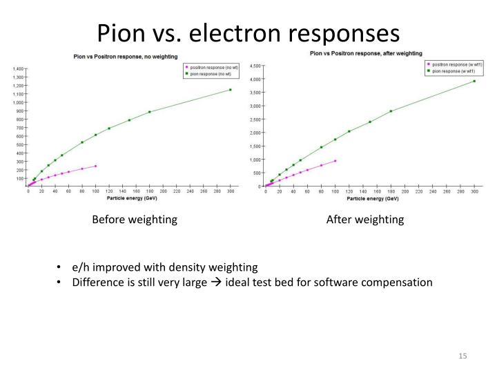 Pion vs. electron responses