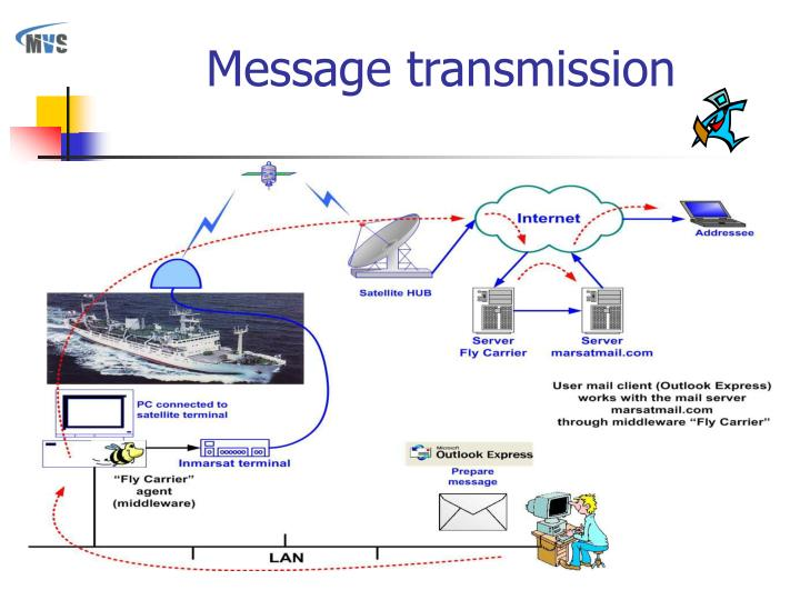 Message transmission