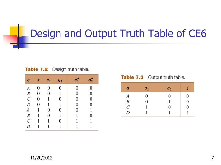 Design and Output Truth Table of CE6