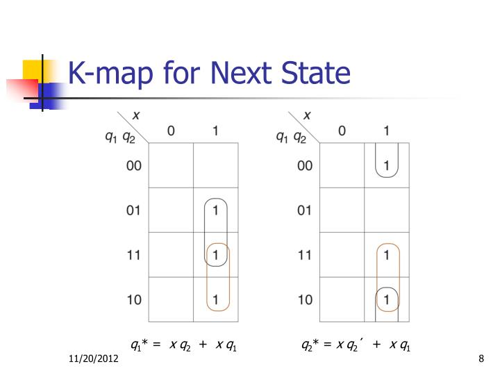 K-map for Next State