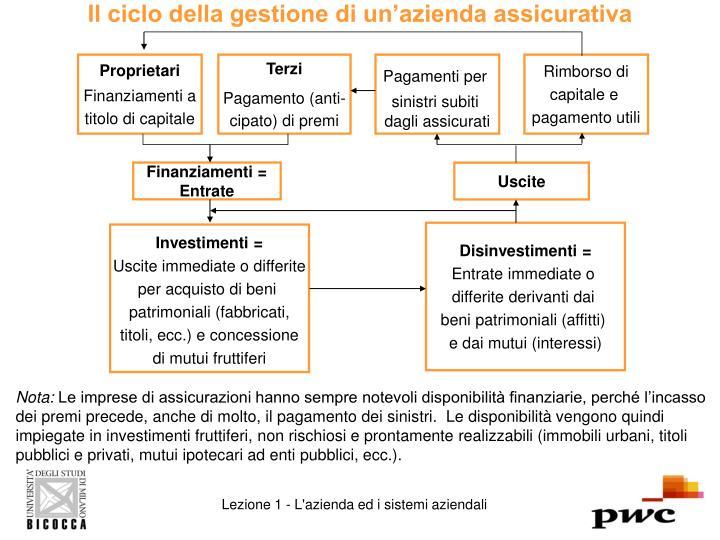 Il ciclo della gestione di un'azienda assicurativa