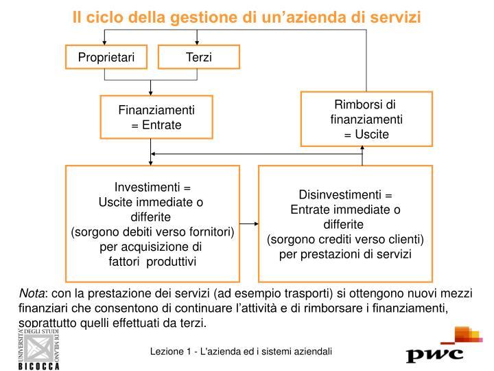 Il ciclo della gestione di un'azienda di servizi