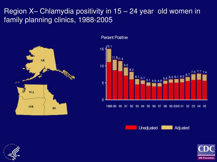 Region X– Chlamydia positivity in 15 – 24 year  old women in family planning clinics, 1988-2005