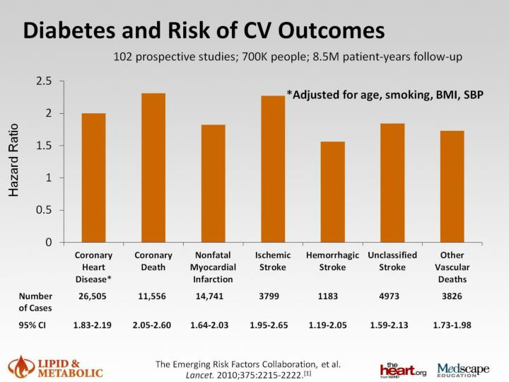 Diabetes and Risk of CV Outcomes