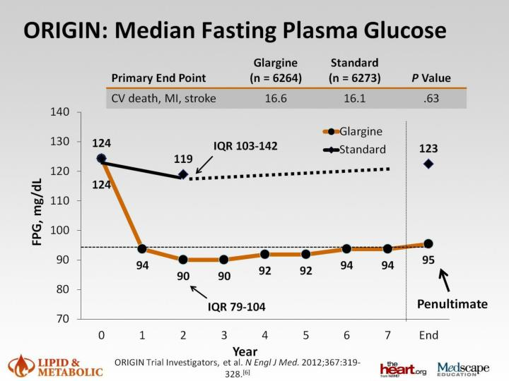 ORIGIN: Median Fasting Plasma Glucose