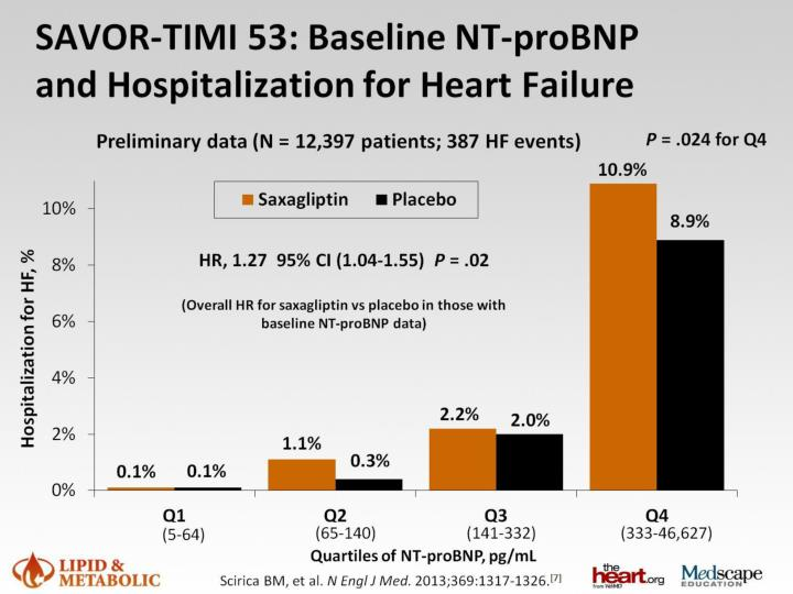 SAVOR-TIMI 53: Baseline NT-proBNP and Hospitalization for Heart Failure