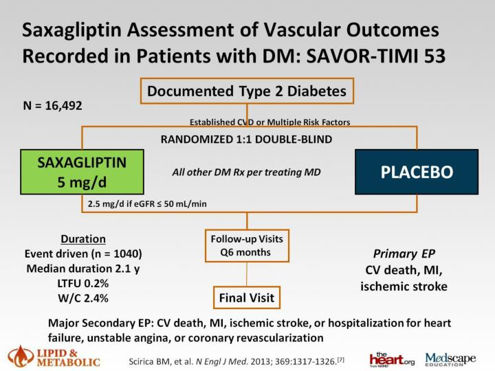 Saxagliptin Assessment of Vascular Outcomes Recorded in Patients with DM: SAVOR-TIMI 53