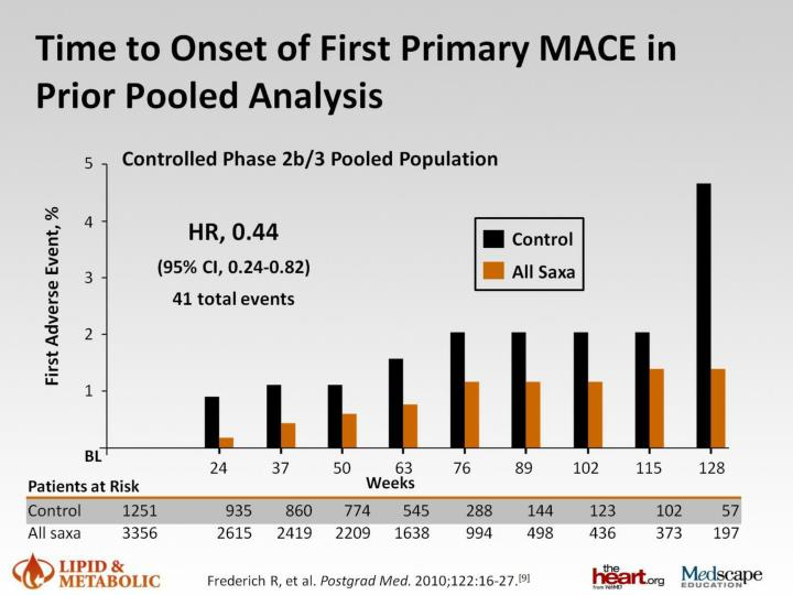 Time to Onset of First Primary MACE in Prior Pooled Analysis