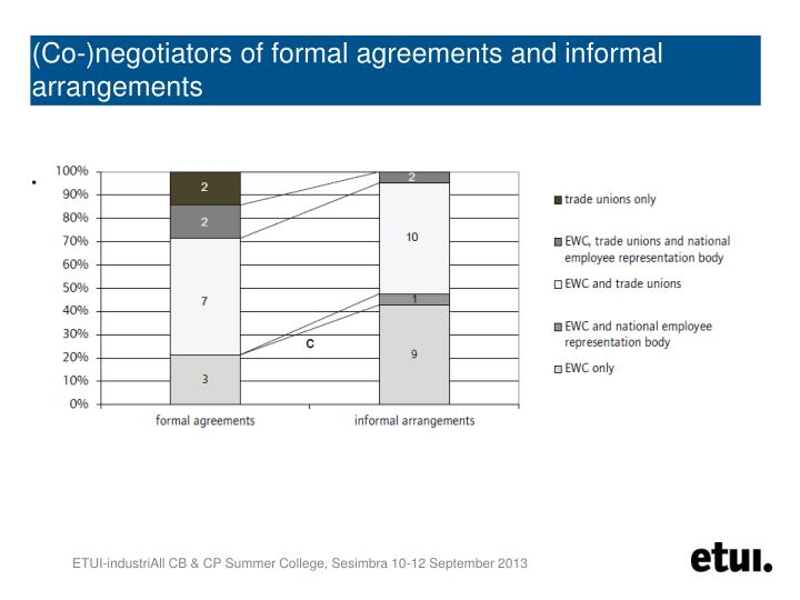 (Co-)negotiators of formal agreements and informal arrangements