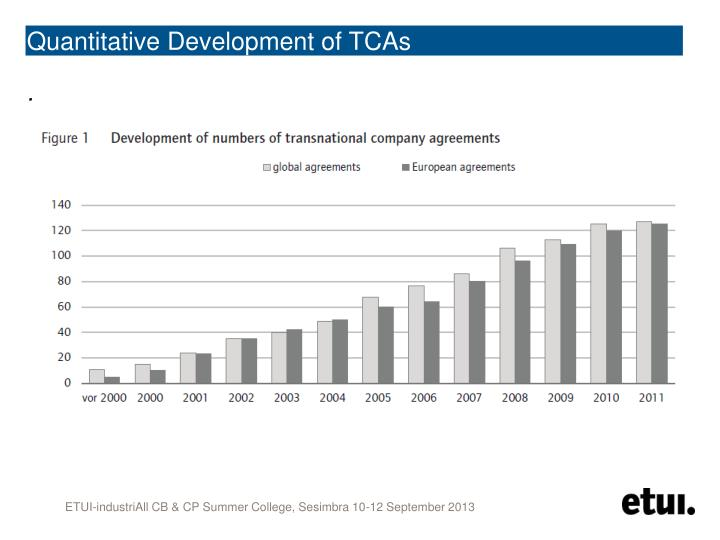 Quantitative Development of TCAs