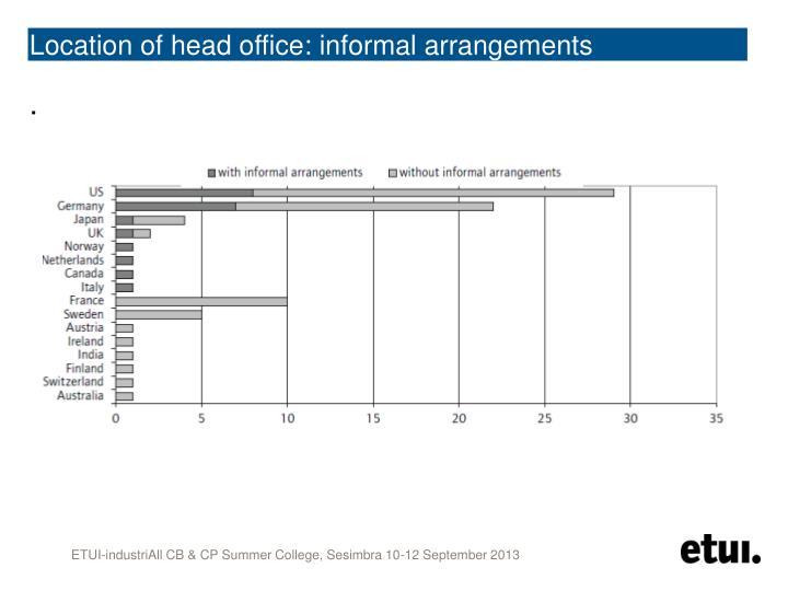 Location of head office: informal arrangements