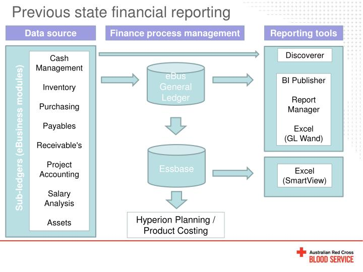 Previous state financial reporting