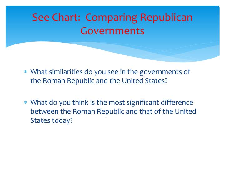 See Chart:  Comparing Republican Governments