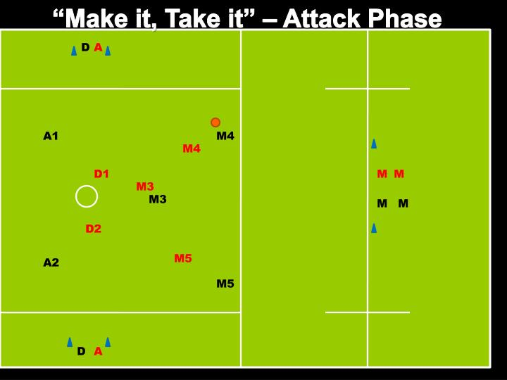 """Make it, Take it"" – Attack Phase"