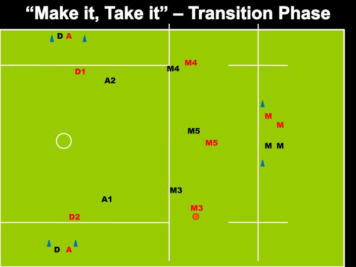 """Make it, Take it"" – Transition Phase"