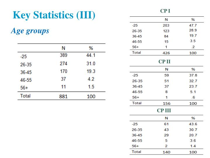 Key Statistics (III)